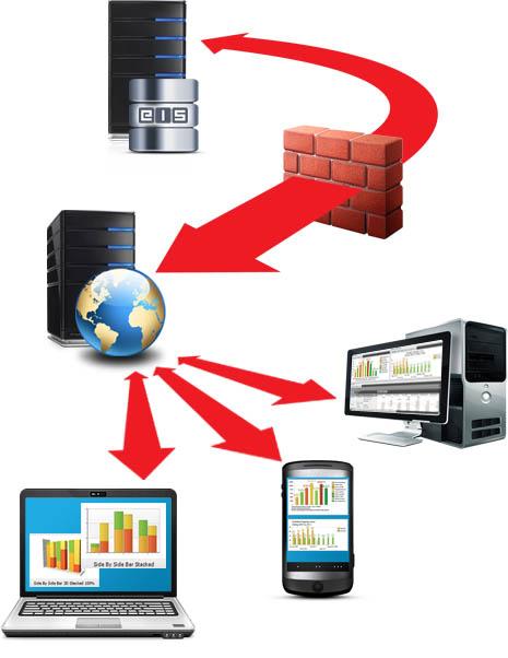Schéma EIS Web Portal